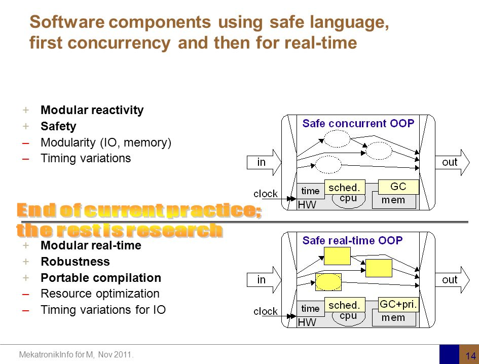 Software components using safe language, first concurrency and then for real-time