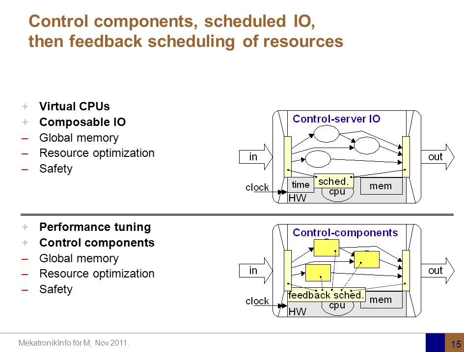Control components, scheduled IO, then feedback scheduling of resources