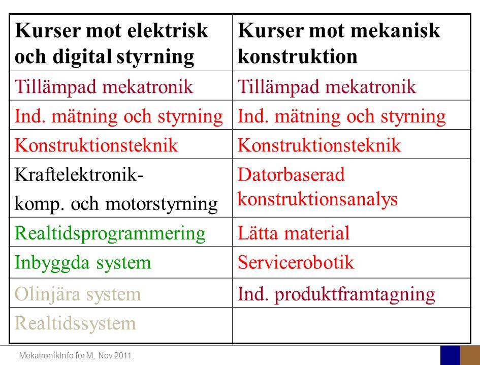 Kurser mot elektrisk och digital styrning