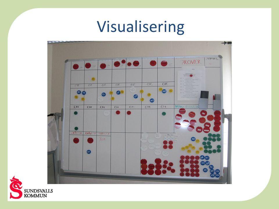 Visualisering Exempel på planeringstavla