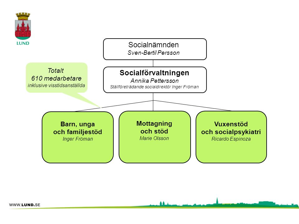 Socialnämnden Sven-Bertil Persson