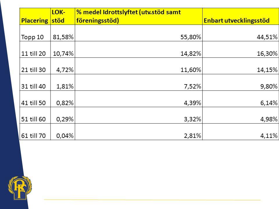 % medel Idrottslyftet (utv.stöd samt föreningsstöd)