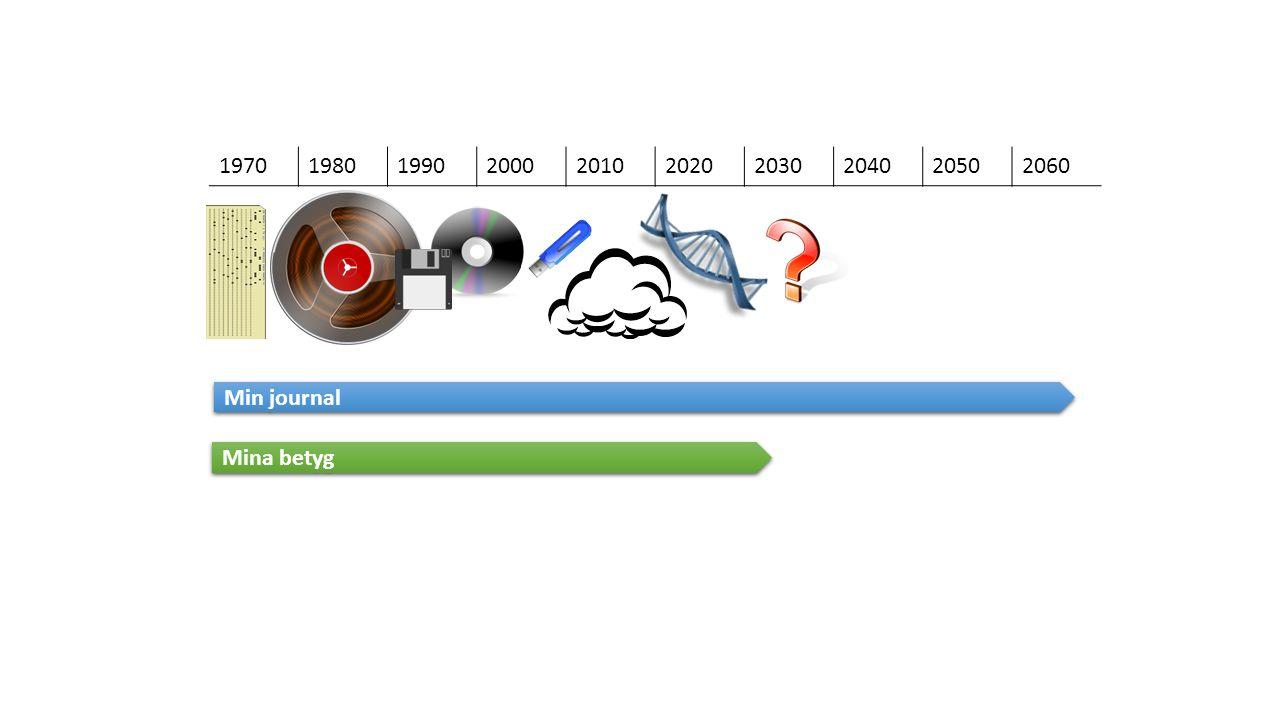 1970 1980. 1990. 2000. 2010. 2020. 2030. 2040. 2050. 2060. Min journal. Mina betyg.