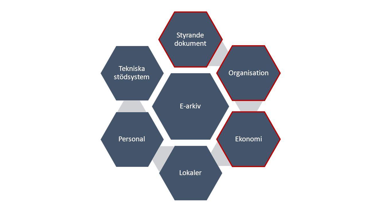 E-arkiv Styrande dokument. Organisation. Ekonomi. Lokaler. Personal. Tekniska stödsystem.