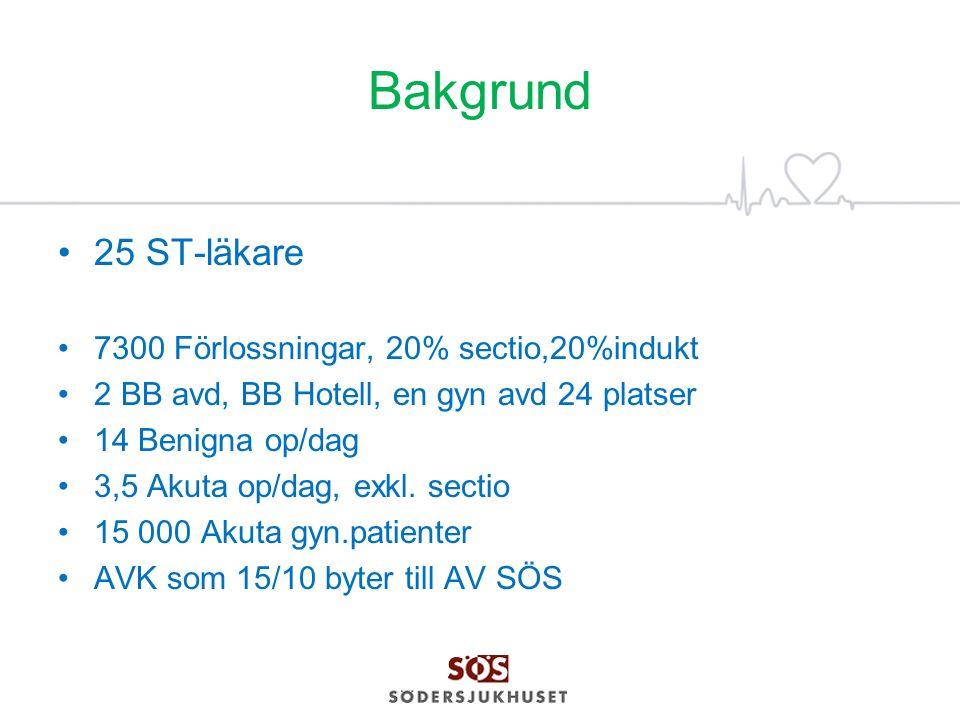 Bakgrund 25 ST-läkare 7300 Förlossningar, 20% sectio,20%indukt