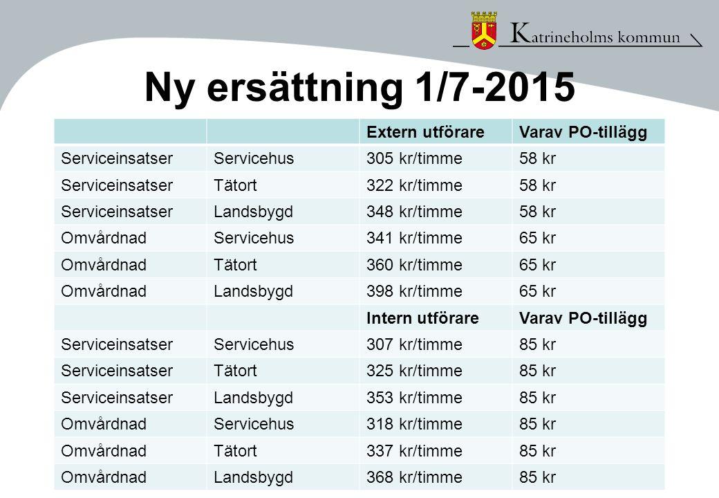 Ny ersättning 1/7-2015 Extern utförare Varav PO-tillägg