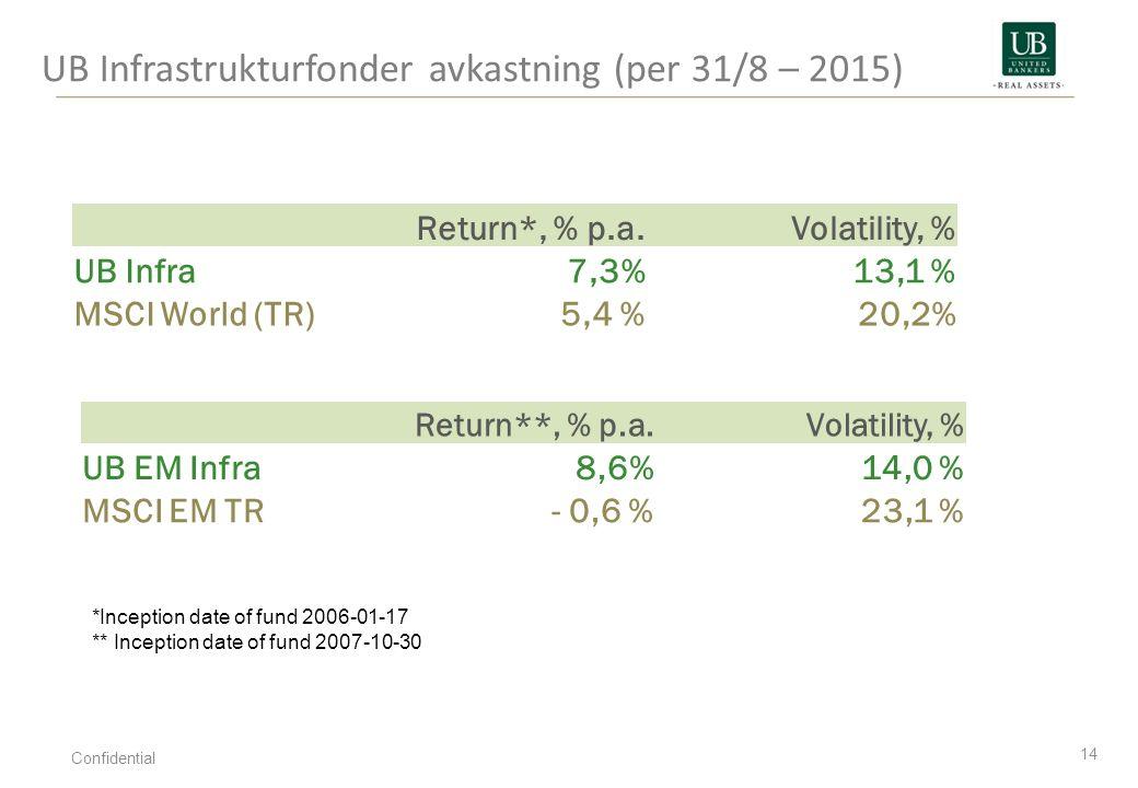 UB Infrastrukturfonder avkastning (per 31/8 – 2015)