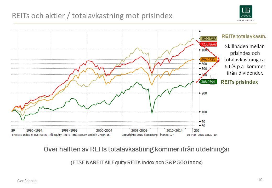 REITs och aktier / totalavkastning mot prisindex