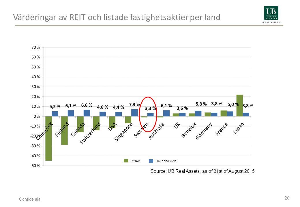Värderingar av REIT och listade fastighetsaktier per land