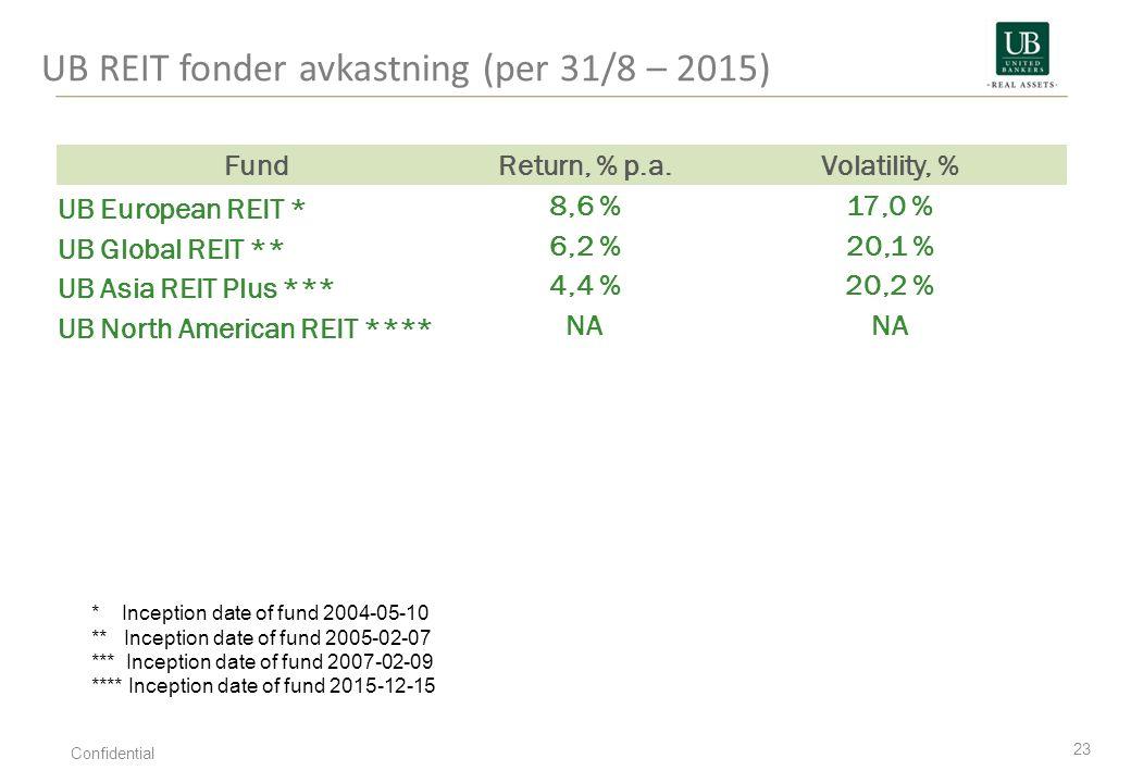 UB REIT fonder avkastning (per 31/8 – 2015)