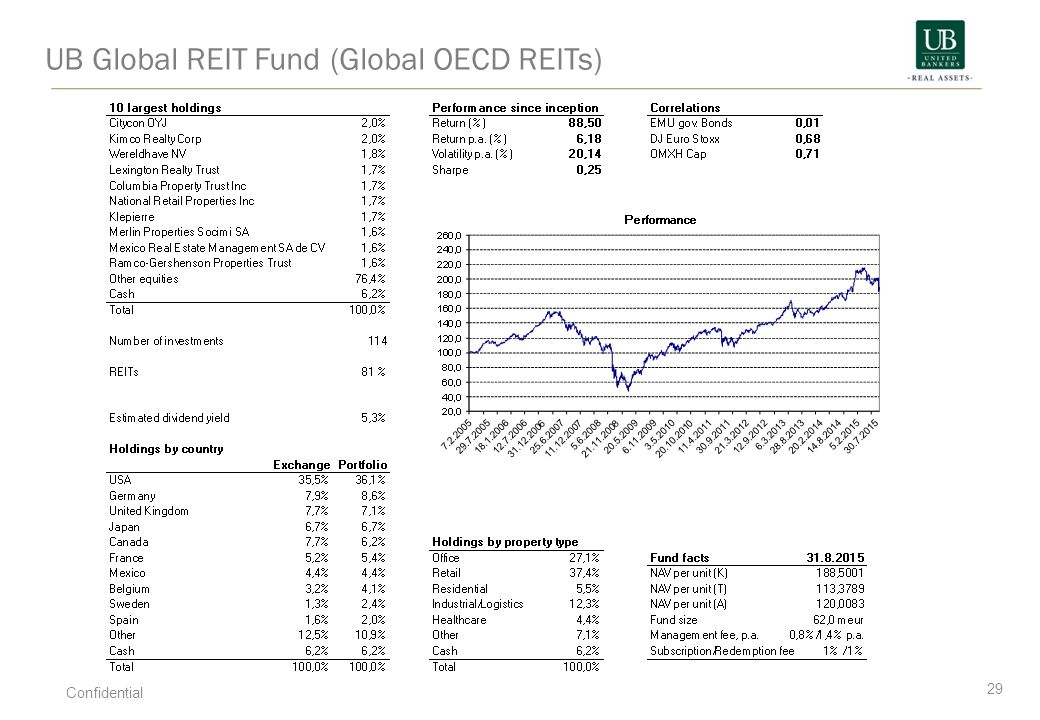 UB Global REIT Fund (Global OECD REITs)