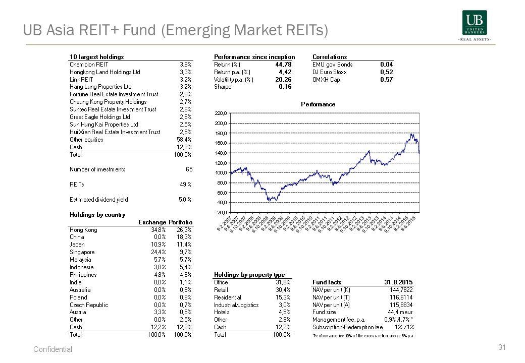 UB Asia REIT+ Fund (Emerging Market REITs)