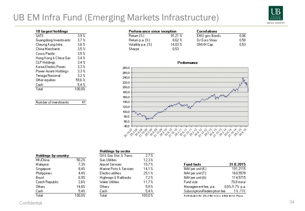 UB EM Infra Fund (Emerging Markets Infrastructure)