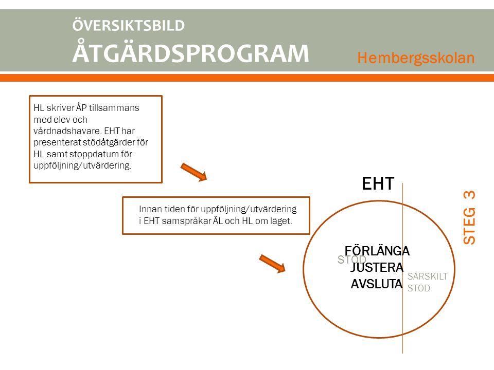 EHT ÖVERSIKTSBILD ÅTGÄRDSPROGRAM Hembergsskolan STEG 3
