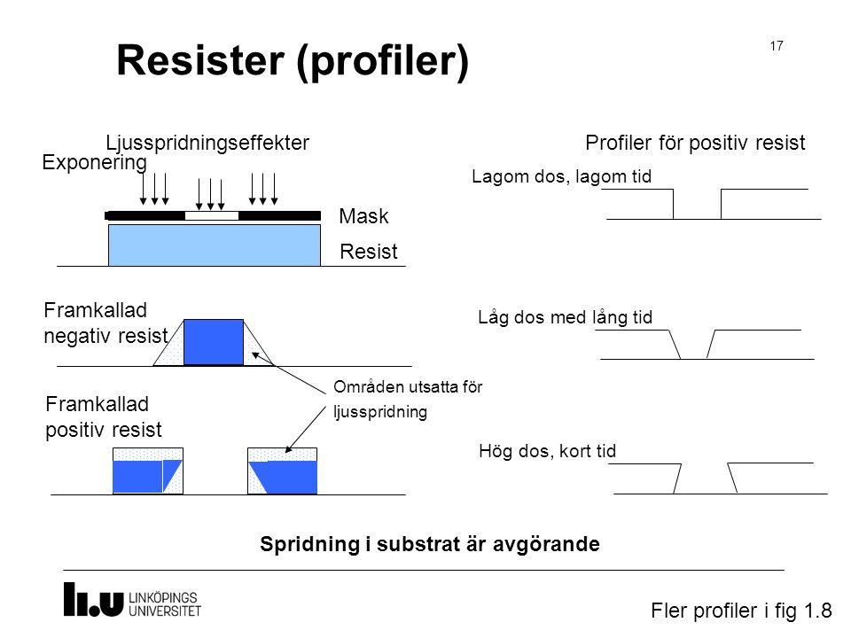 Resister (profiler) Ljusspridningseffekter Profiler för positiv resist