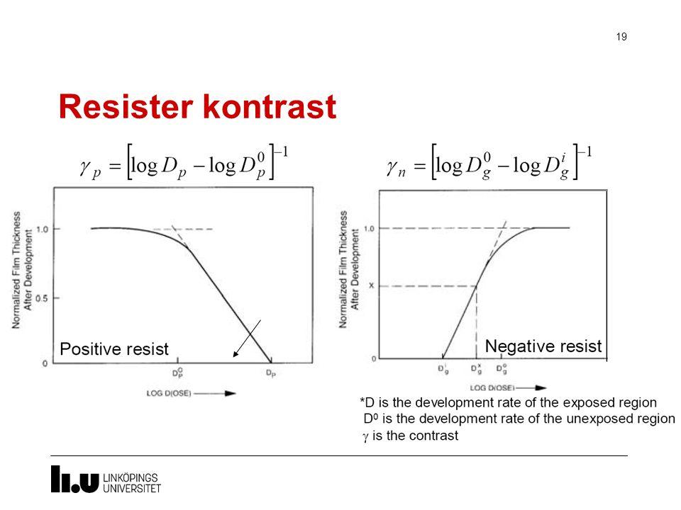 Resister kontrast Kontrast: Hur bra upplösning man kan generera med en resist är direkt relaterad till kontrast.