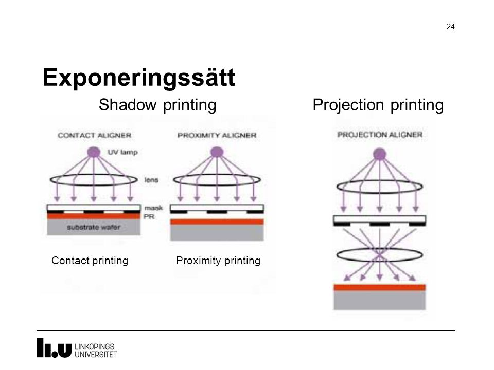 Exponeringssätt Shadow printing Projection printing Contact printing