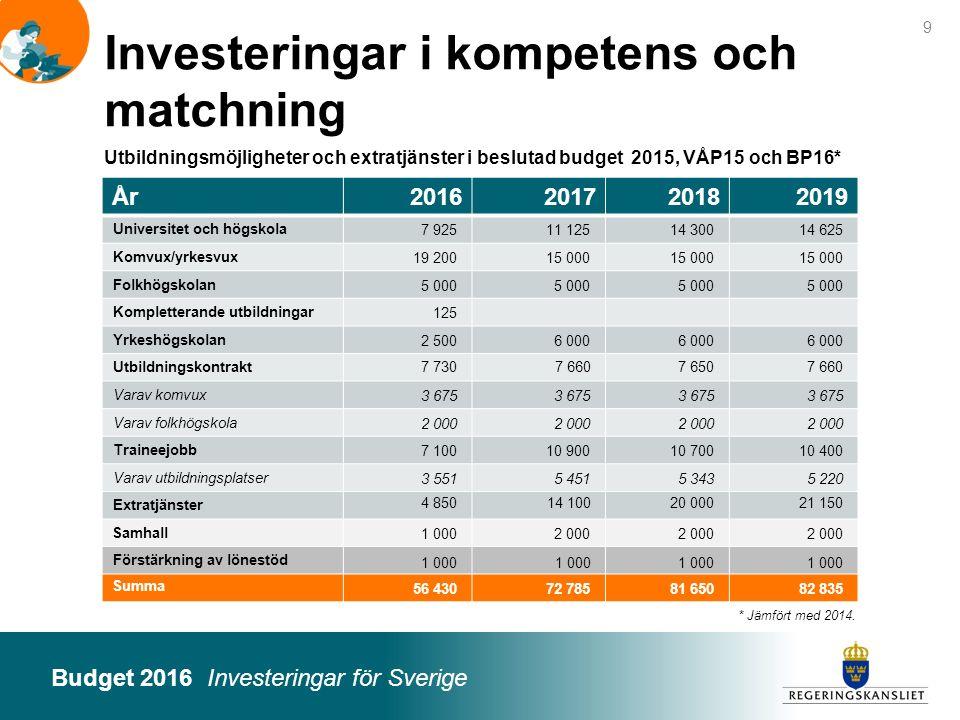 Investeringar i kompetens och matchning