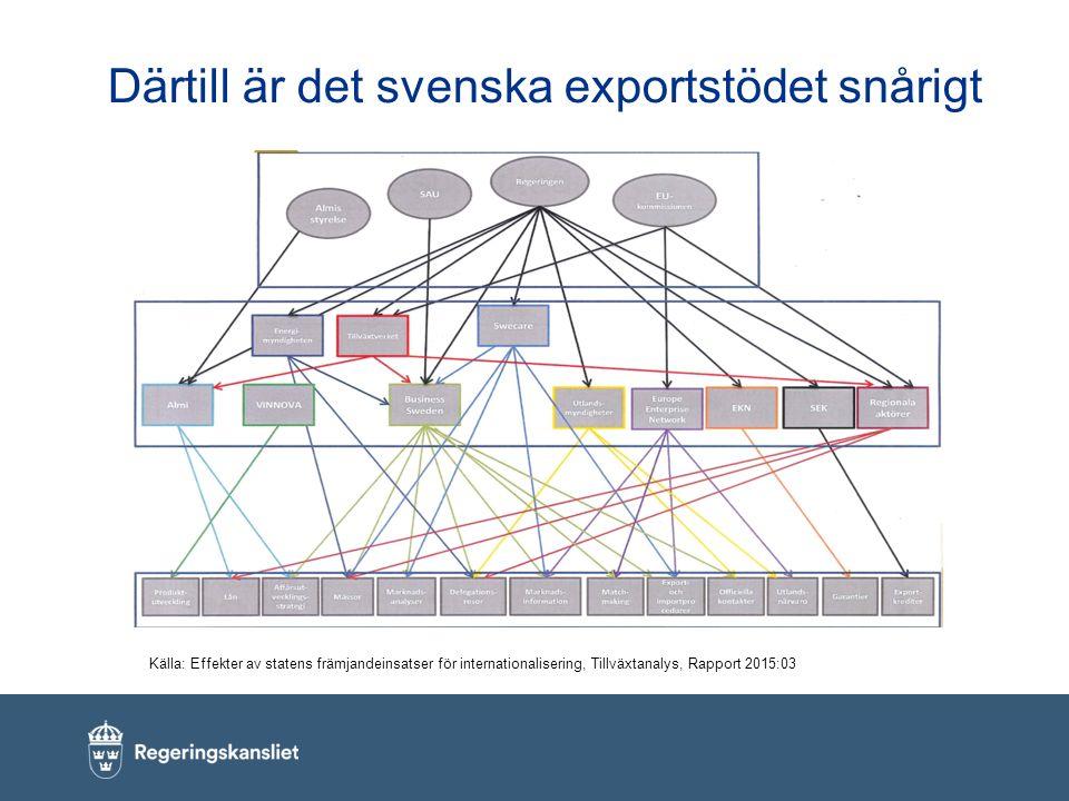 Därtill är det svenska exportstödet snårigt