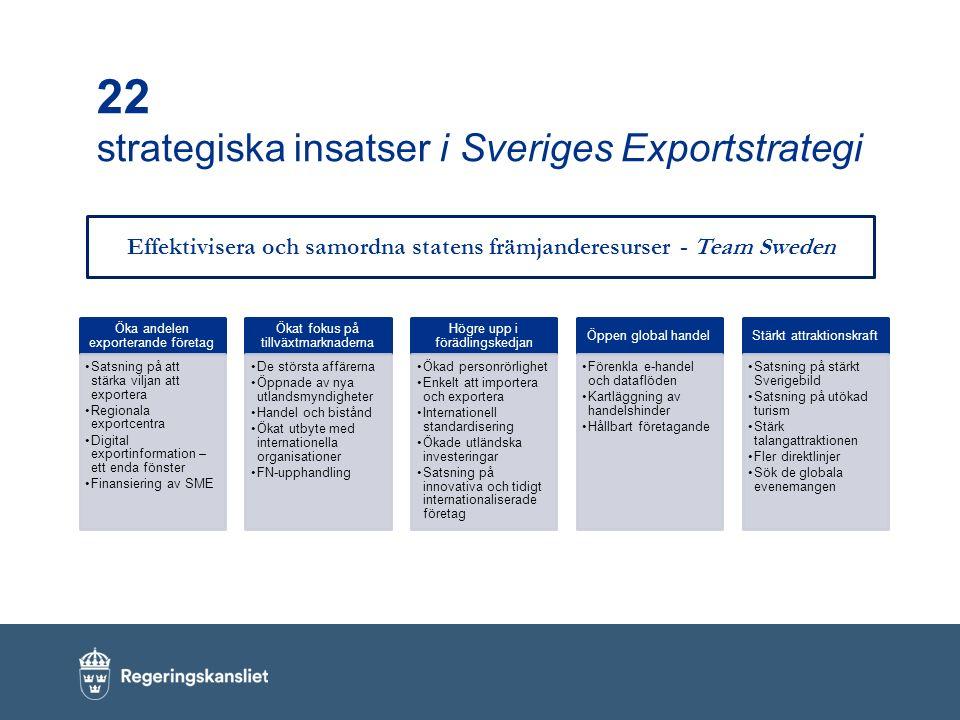 22 strategiska insatser i Sveriges Exportstrategi