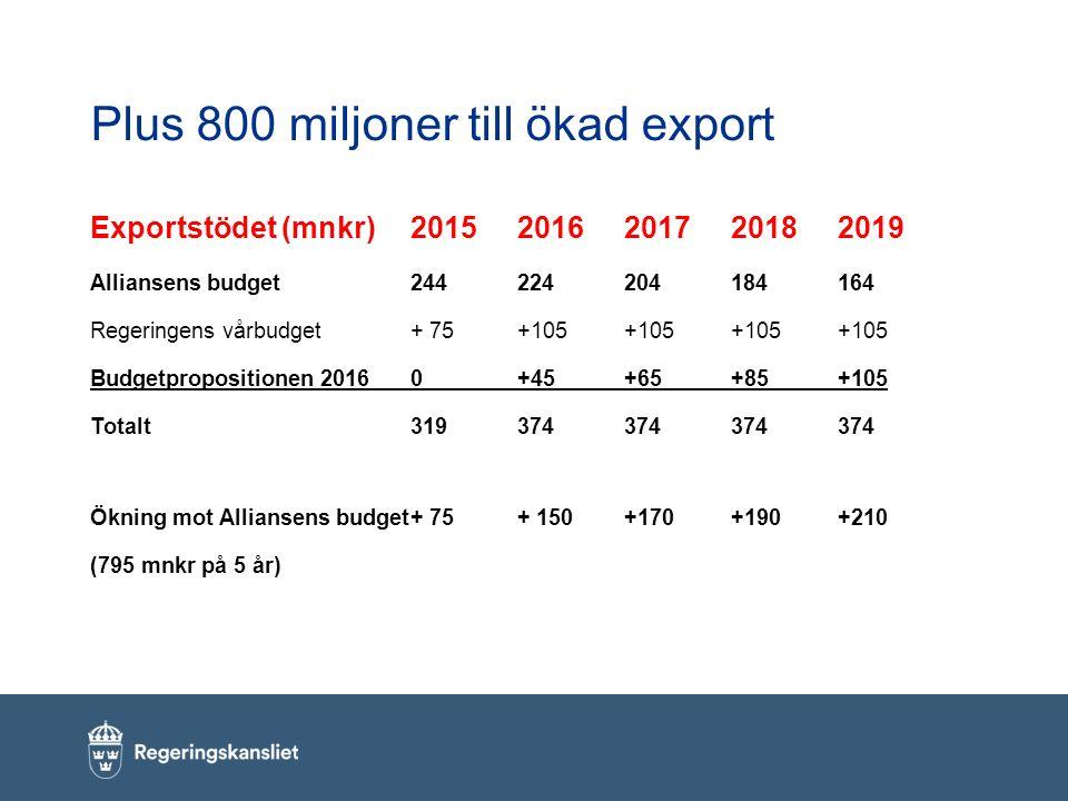 Plus 800 miljoner till ökad export