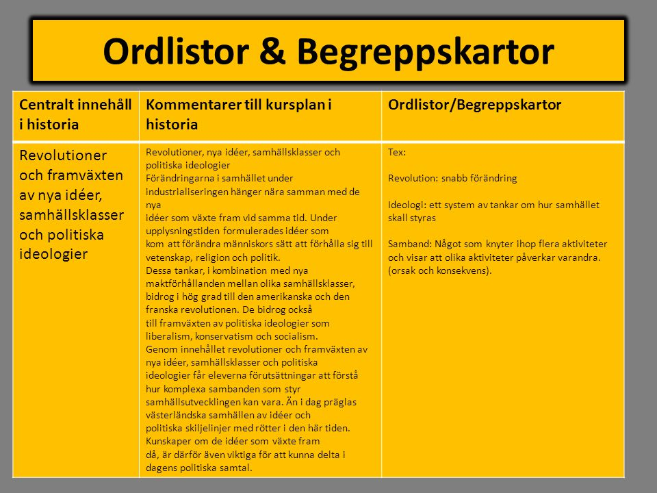 Ordlistor & Begreppskartor