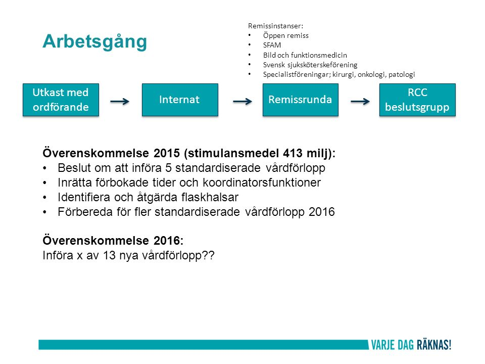 Arbetsgång Utkast med ordförande Internat Remissrunda RCC beslutsgrupp