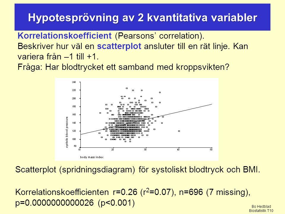 Hypotesprövning av 2 kvantitativa variabler