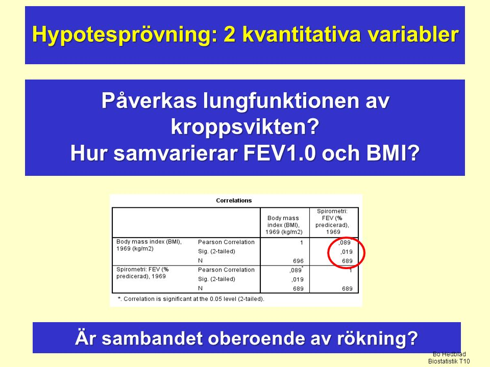 Hur samvarierar FEV1.0 och BMI