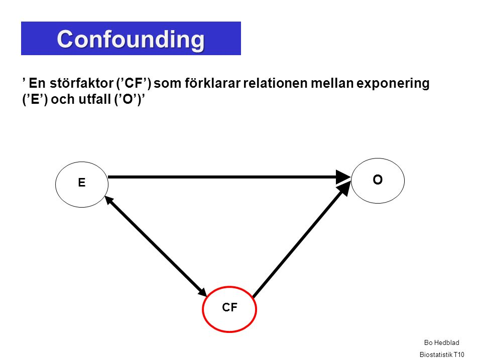 Confounding ' En störfaktor ('CF') som förklarar relationen mellan exponering ('E') och utfall ('O')'