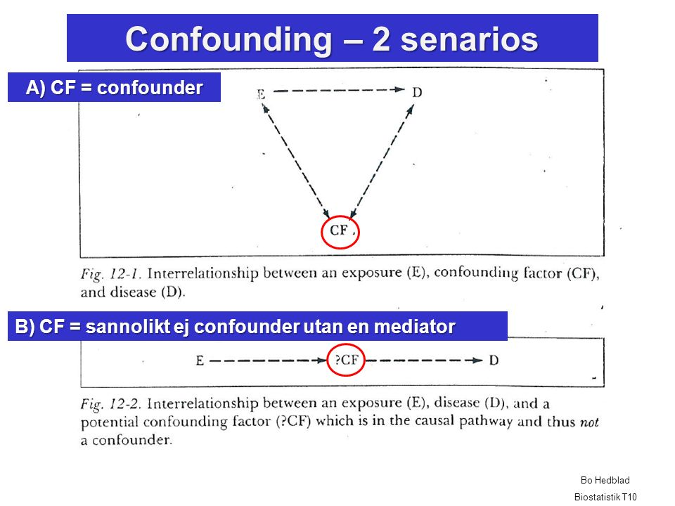 Confounding – 2 senarios