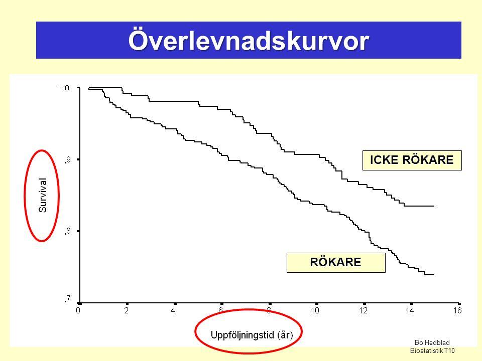 Överlevnadskurvor ICKE RÖKARE RÖKARE Bo Hedblad Biostatistik T10