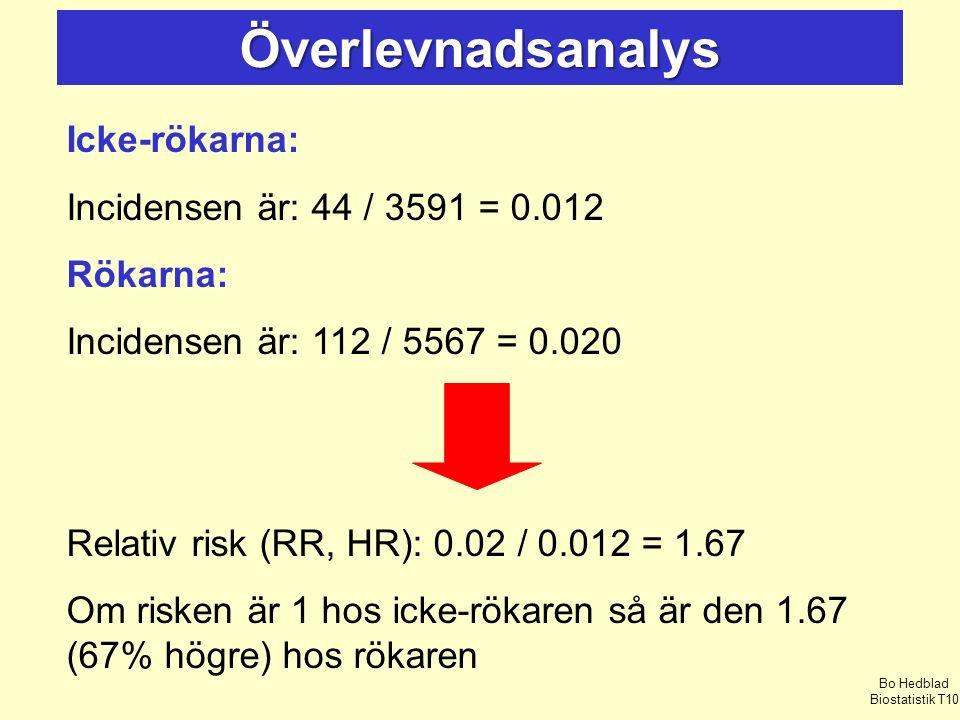 Överlevnadsanalys Icke-rökarna: Incidensen är: 44 / 3591 = 0.012