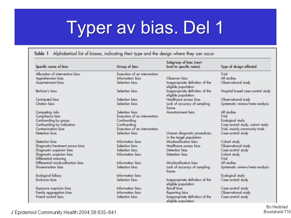 Typer av bias. Del 1 J Epidemiol Community Health 2004;58:635–641.