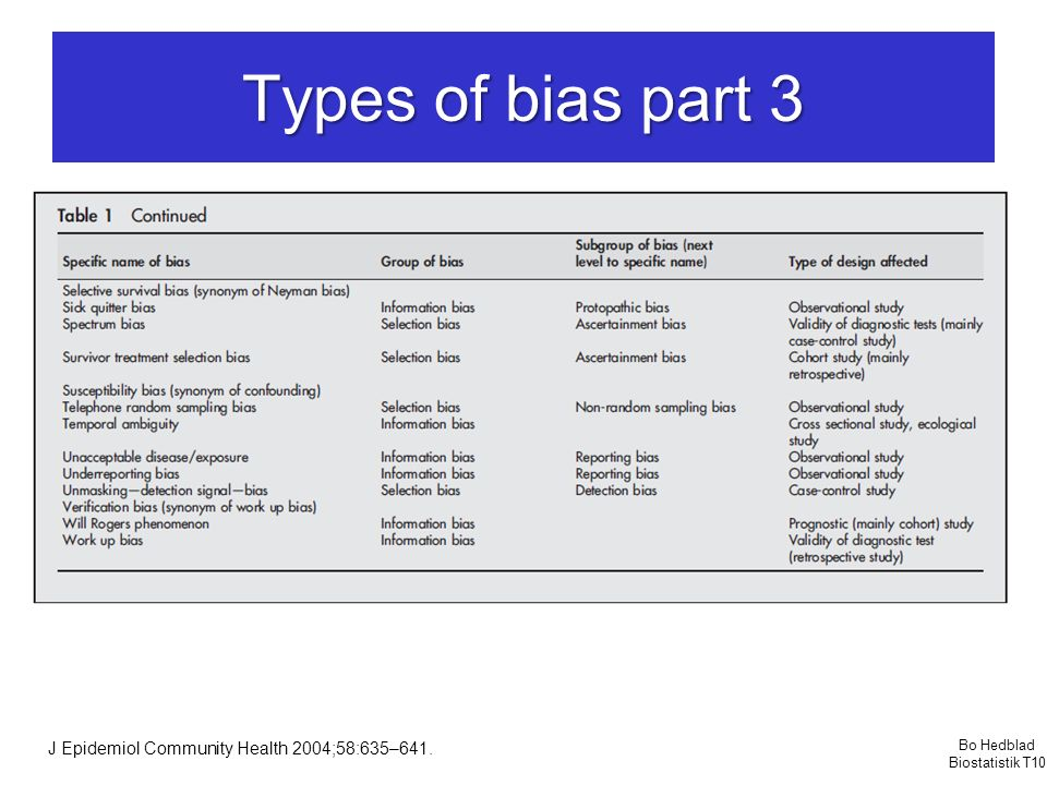 Types of bias part 3 J Epidemiol Community Health 2004;58:635–641.