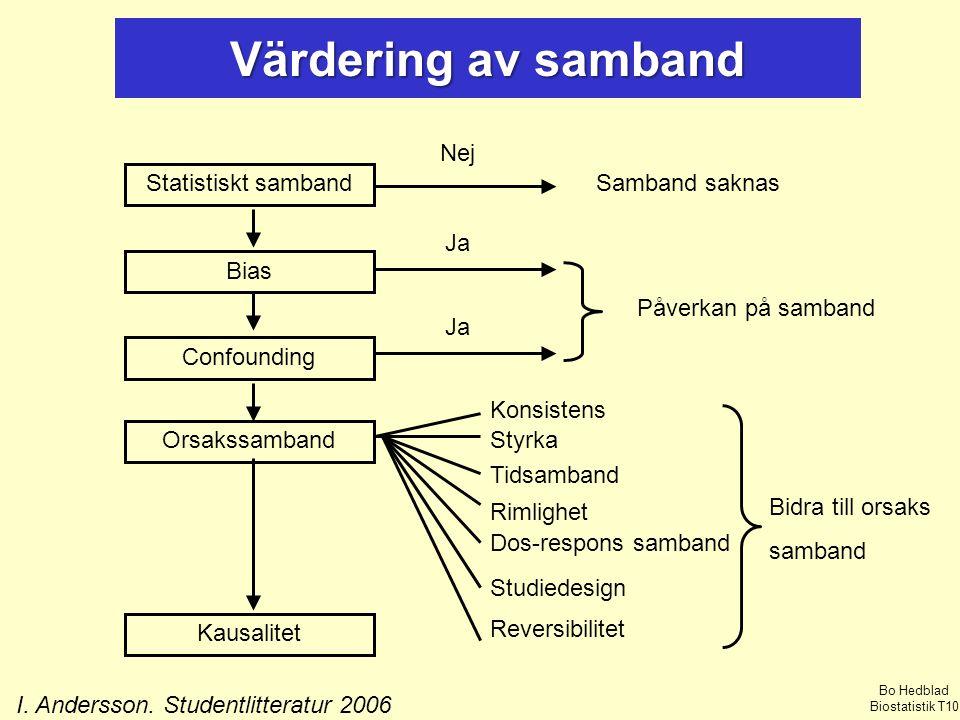 I. Andersson. Studentlitteratur 2006
