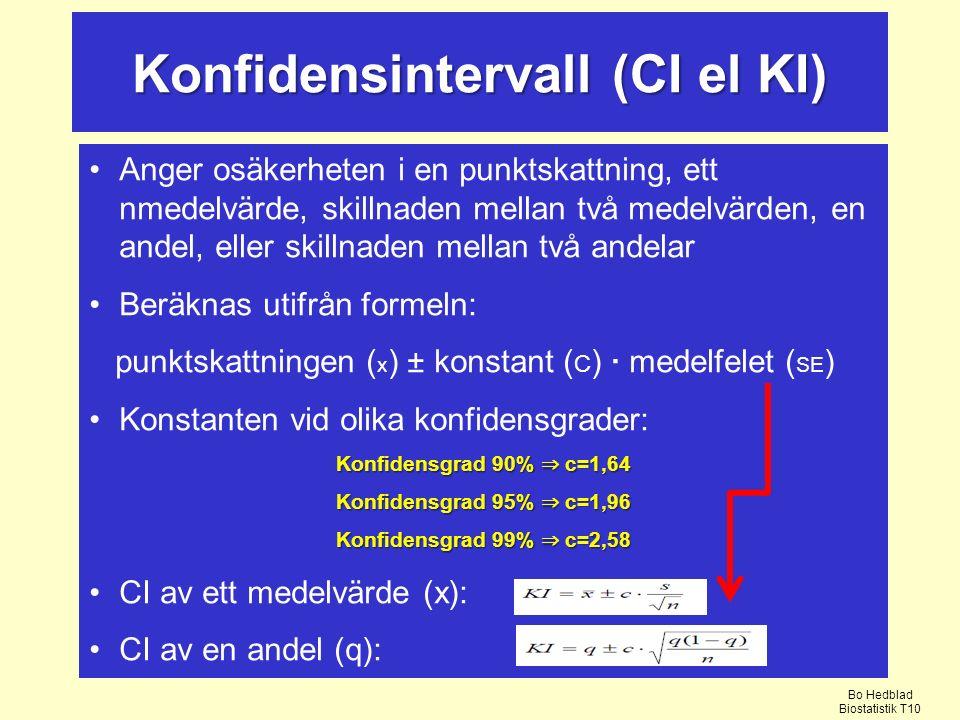 Konfidensintervall (CI el KI)