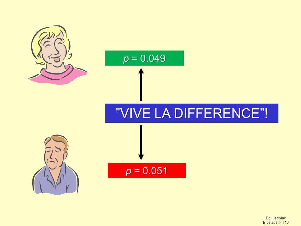 p = 0.049 VIVE LA DIFFERENCE ! p = 0.051 Bo Hedblad Biostatistik T10