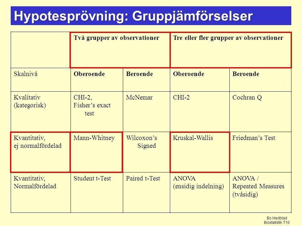 Hypotesprövning: Gruppjämförselser