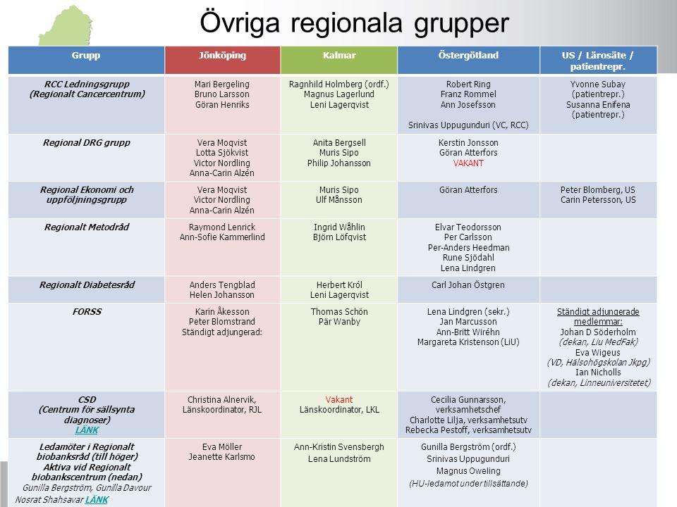 Övriga regionala grupper