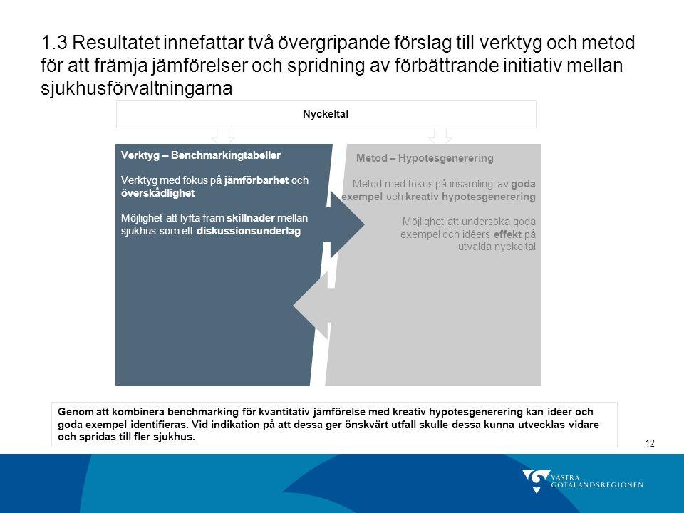 1.3 Resultatet innefattar två övergripande förslag till verktyg och metod för att främja jämförelser och spridning av förbättrande initiativ mellan sjukhusförvaltningarna