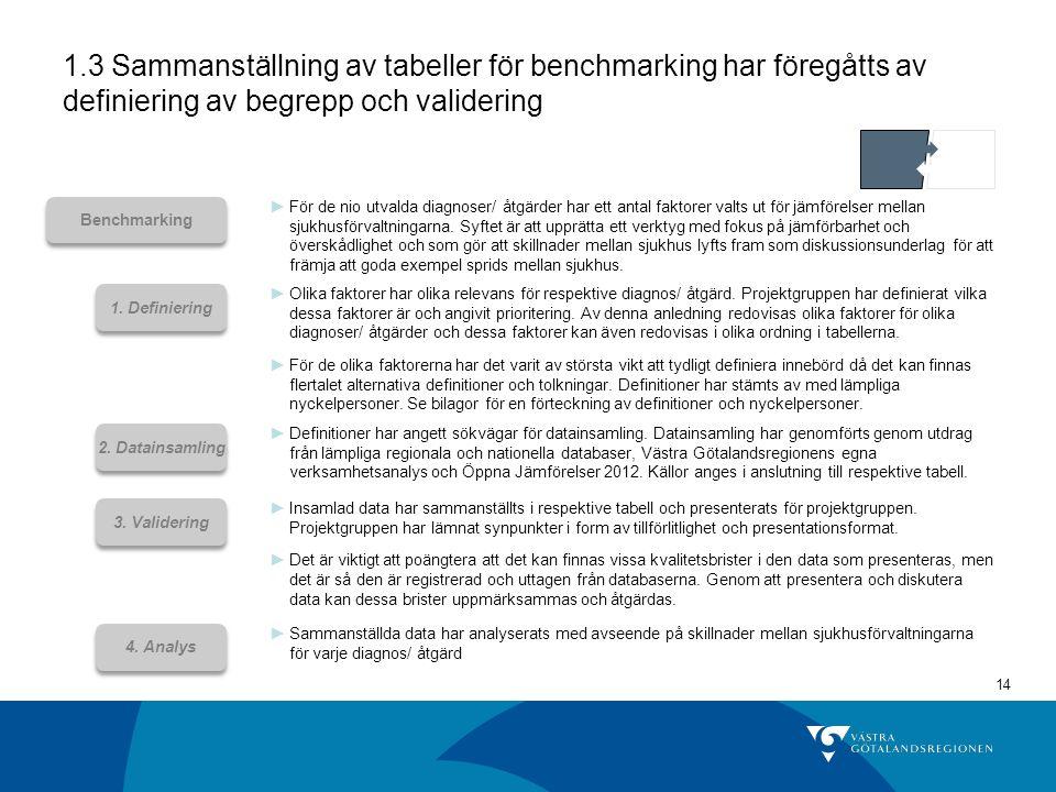 1.3 Sammanställning av tabeller för benchmarking har föregåtts av definiering av begrepp och validering
