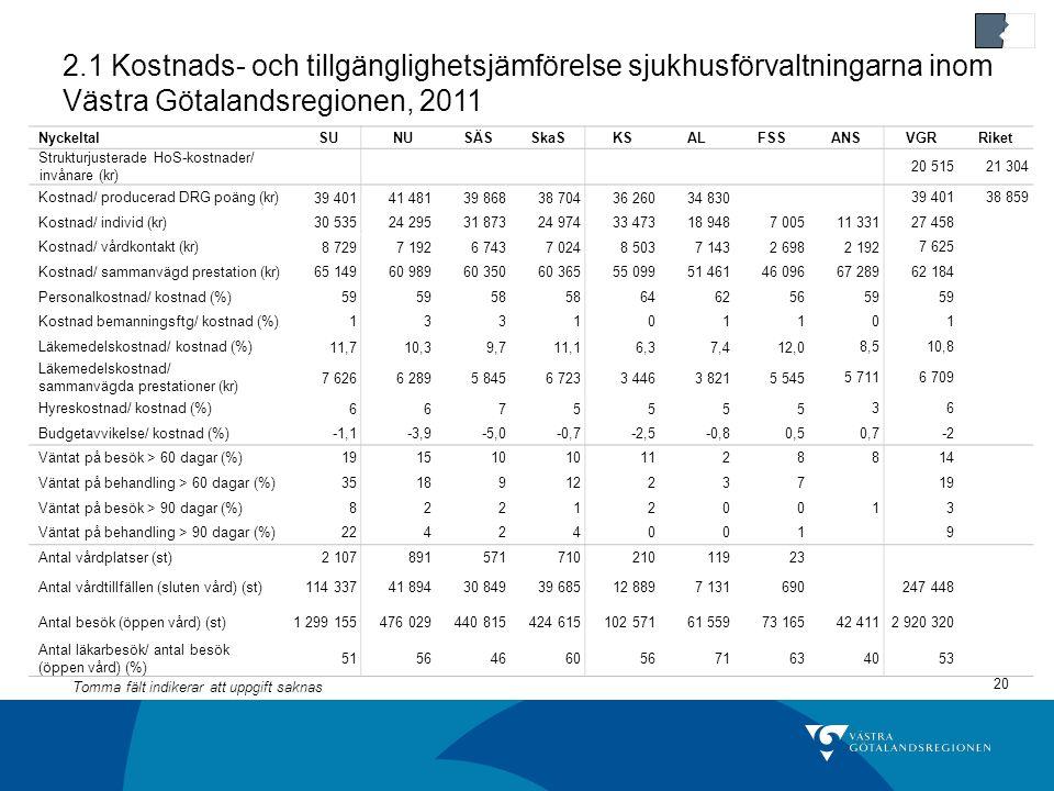 2.1 Kostnads- och tillgänglighetsjämförelse sjukhusförvaltningarna inom Västra Götalandsregionen, 2011