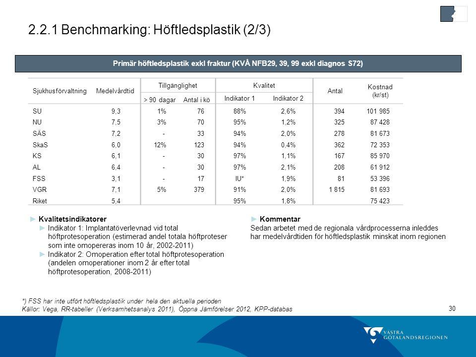 2.2.1 Benchmarking: Höftledsplastik (2/3)