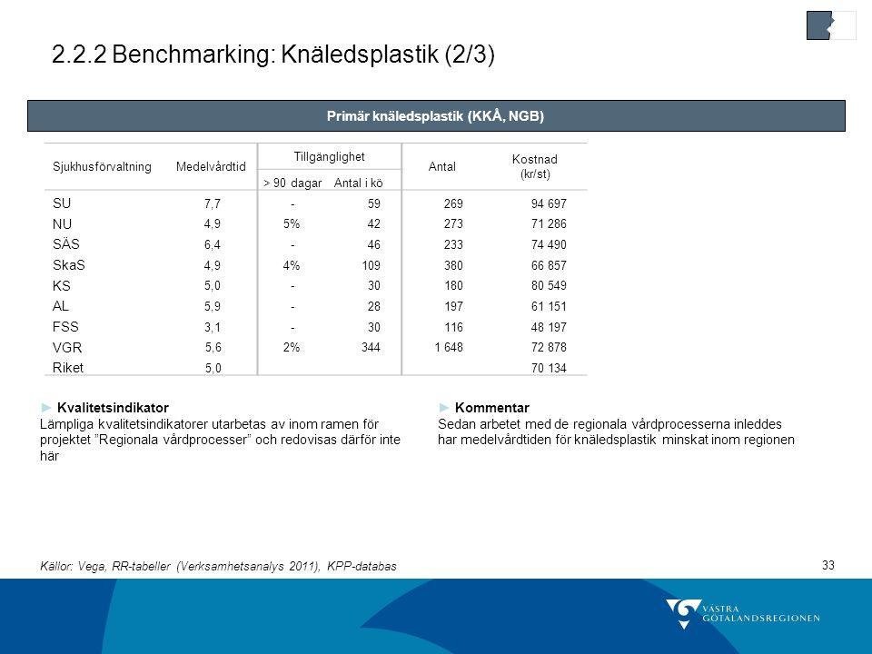 2.2.2 Benchmarking: Knäledsplastik (2/3)