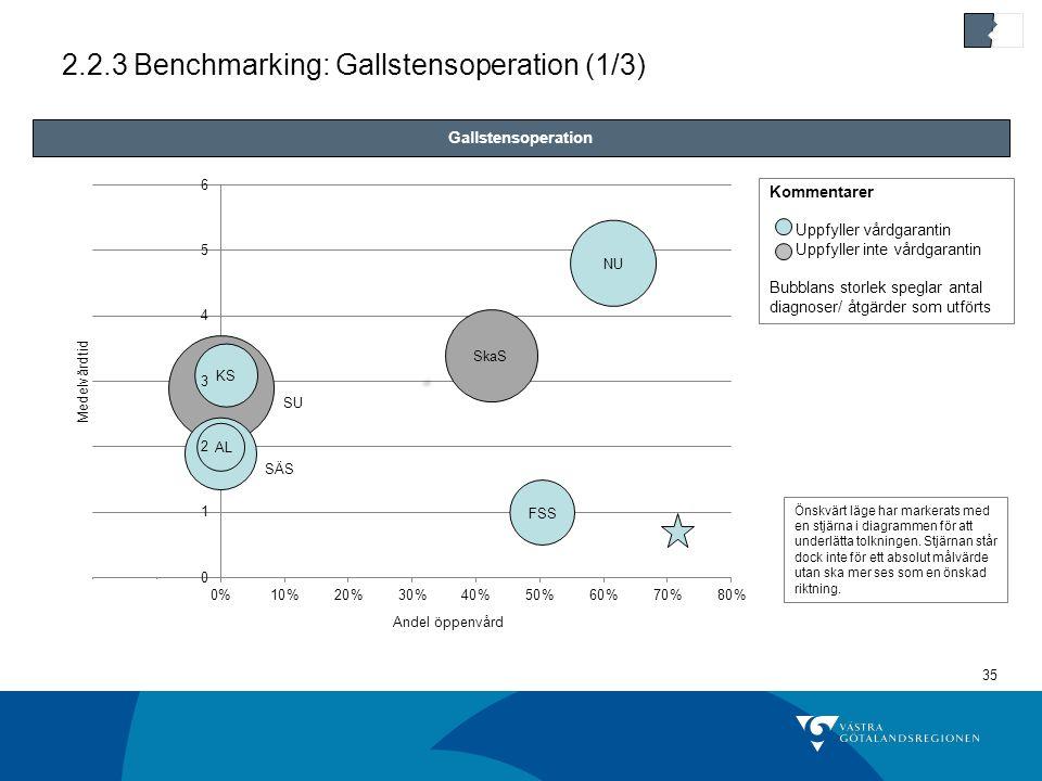 2.2.3 Benchmarking: Gallstensoperation (1/3)