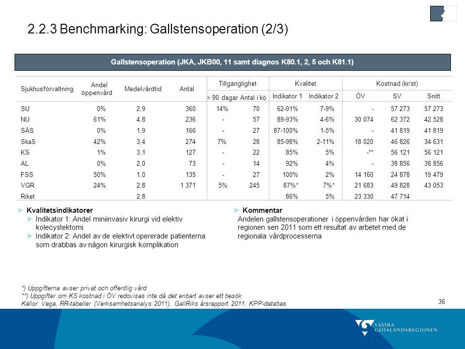 2.2.3 Benchmarking: Gallstensoperation (2/3)
