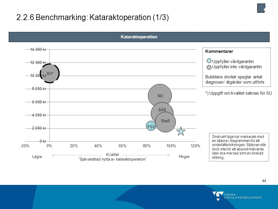 2.2.6 Benchmarking: Kataraktoperation (1/3)