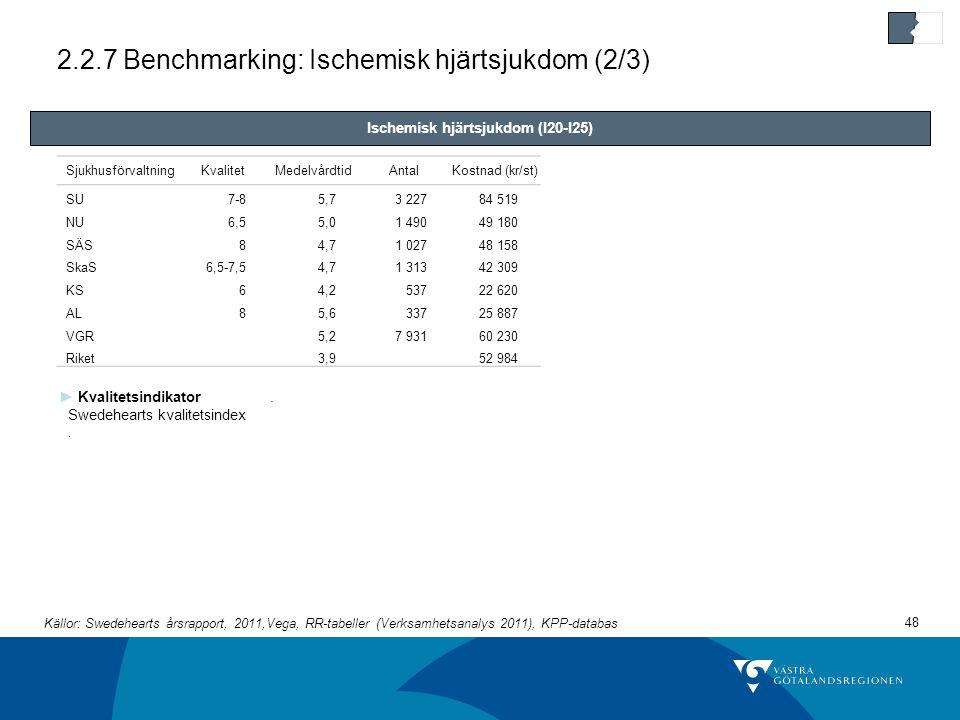 2.2.7 Benchmarking: Ischemisk hjärtsjukdom (2/3)