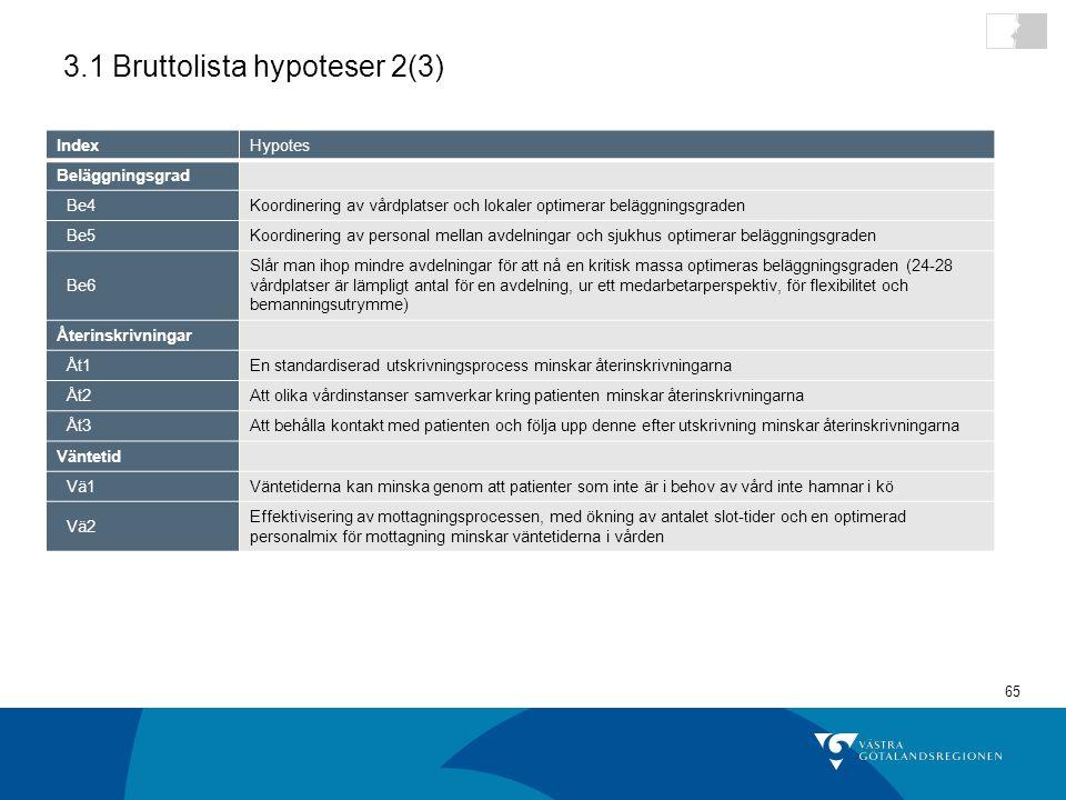 3.1 Bruttolista hypoteser 2(3)